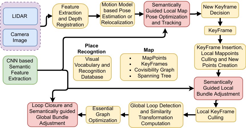 Semantic Segmentation Guided SLAM